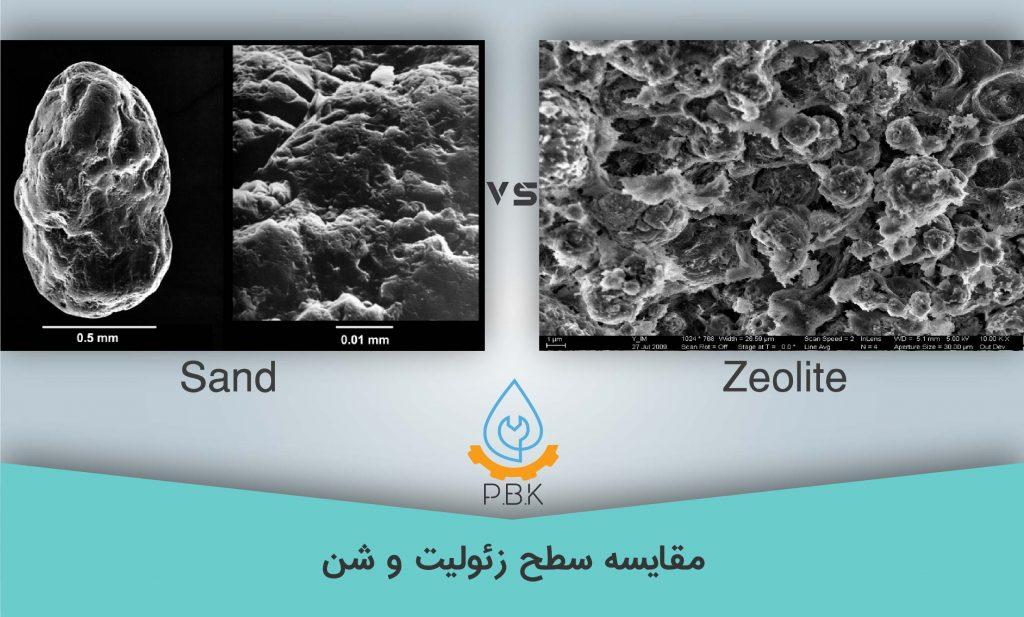 تصویر میکروسکپی سطح شن و زئولیت ULTRAPURE
